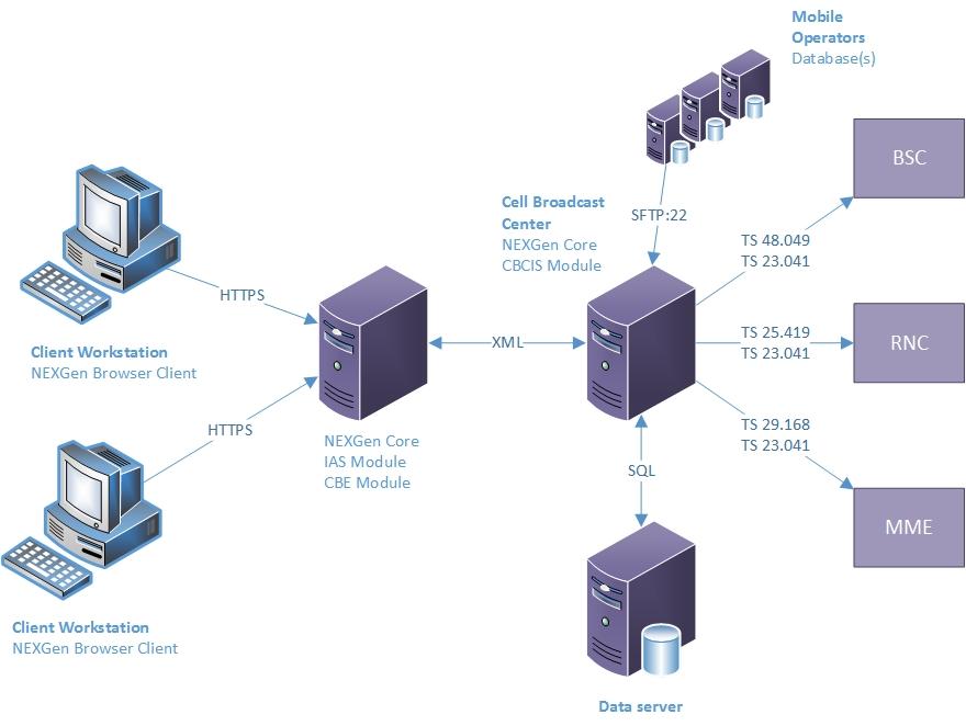 cellular broadcast platform
